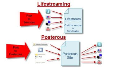 lifestreaming vs. posterous