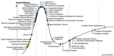 hype cycle 2011