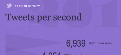 tweets per second
