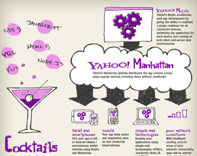 yahoo cocktails