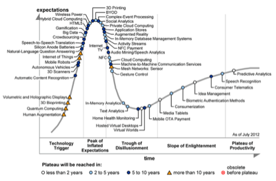hype cycle 2012
