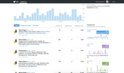 tweets analytics