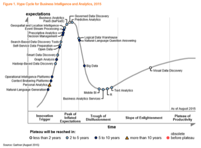 hype cycle business analytics