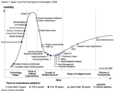hype cycle 2008