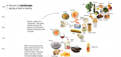 food scatterplot