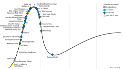 hype cycle 2018